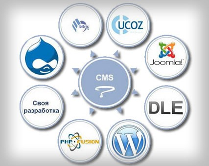 Selecting Content Management System (CMS). Why Do You Need One?