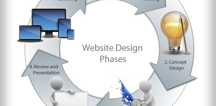 Information Needed for a Successful Website Design & Development?