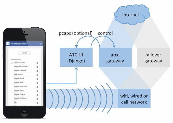 mobile-analysis