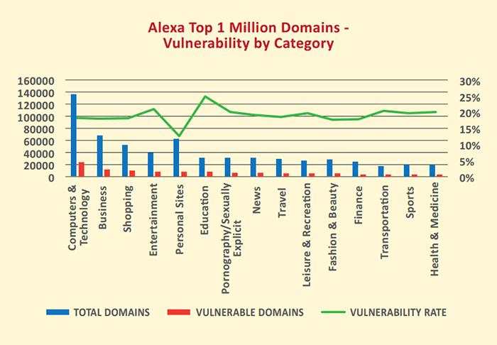 volnurable-websites-in-2015-report